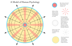 A Model of Human Psychology