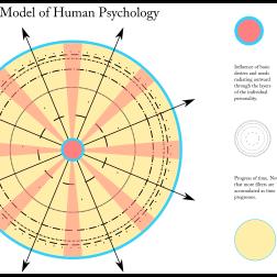 A Model of Human Psychology