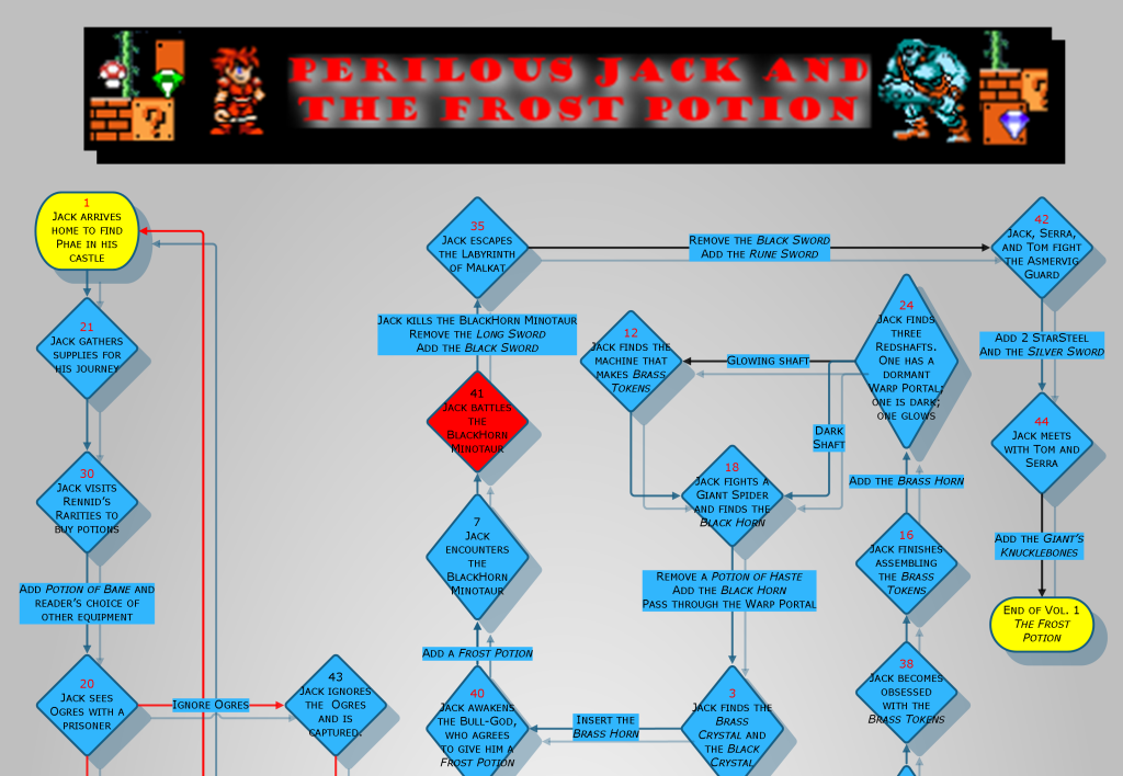 Frost Potion Flowchart (Detail)
